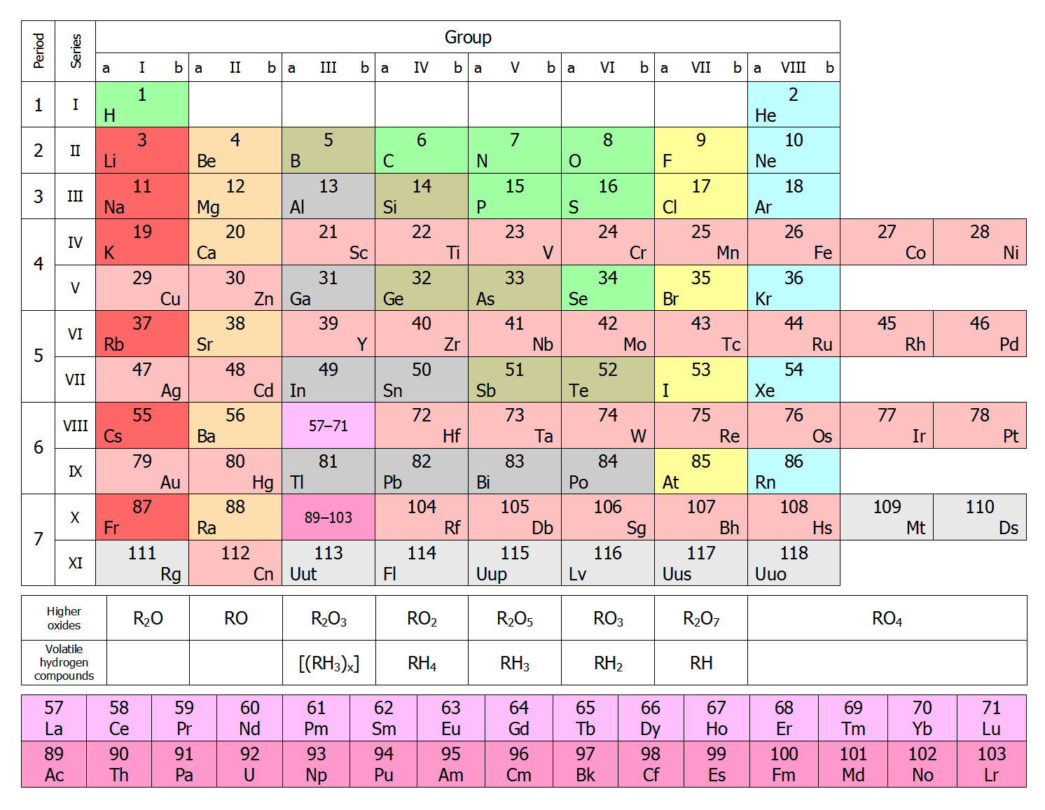 Short form of periodic table as originally published by mendeleev periodic table gamestrikefo Gallery