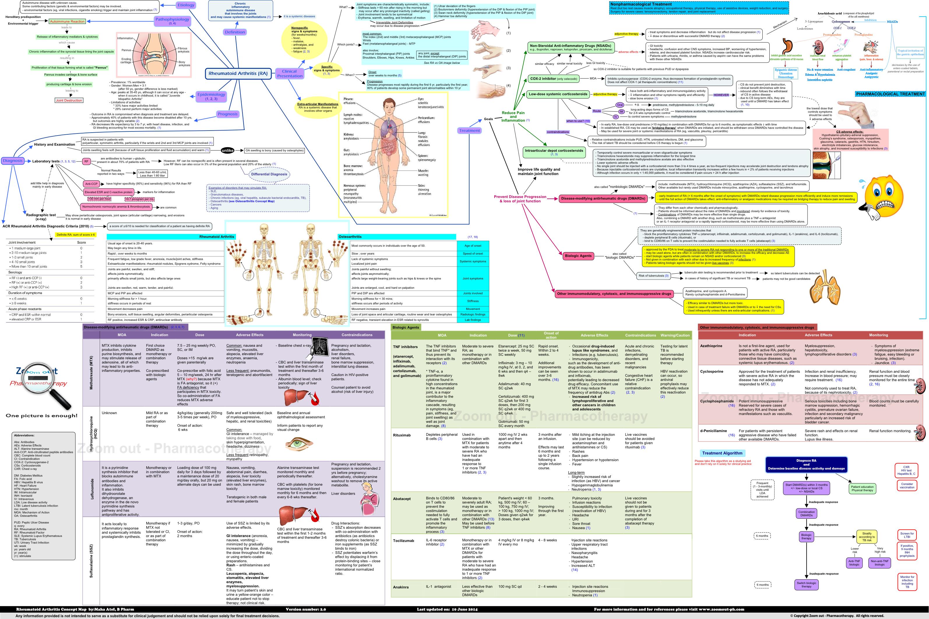 Rheumatoid Arthritis Concept Map