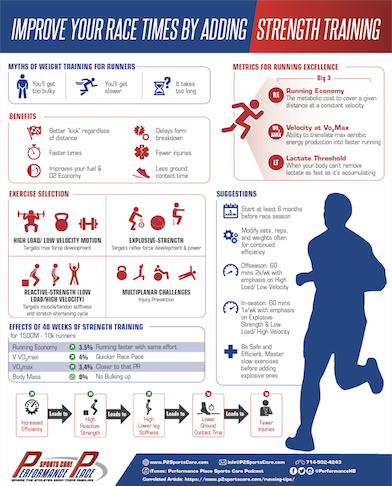 strength training for runners prices vary  strength