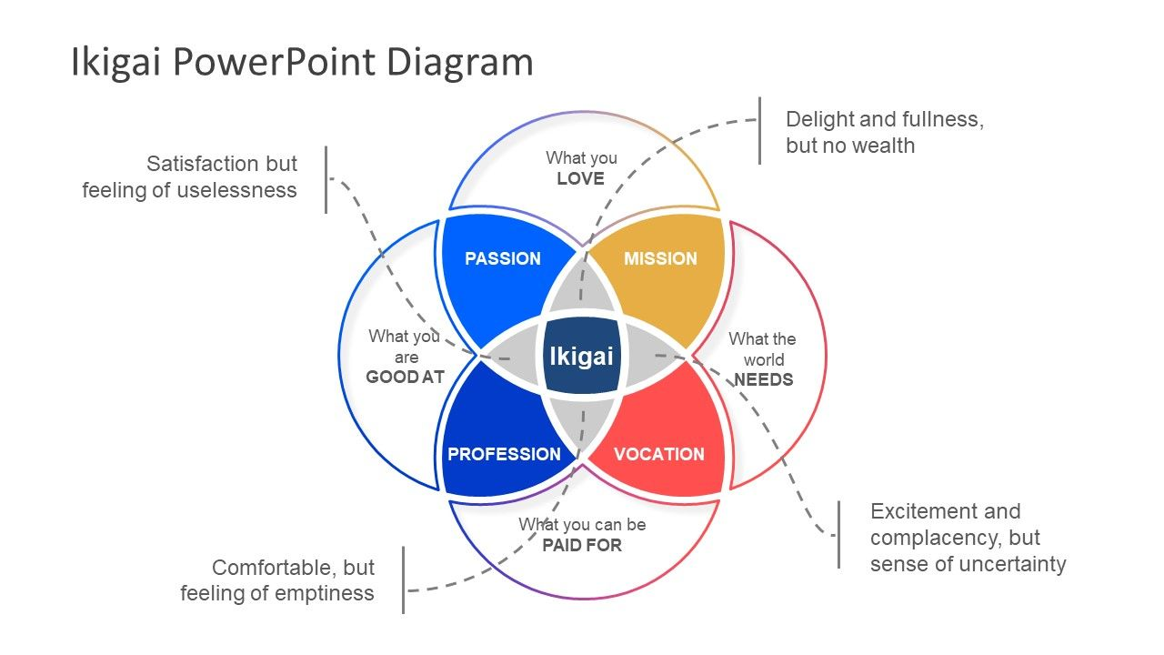 Ikigai Powerpoint Diagram Powerpoint Venn Diagram Powerpoint