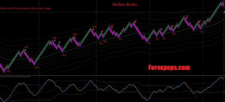 Download Median Renko For Mt4 Indicator Free 2020 Intraday