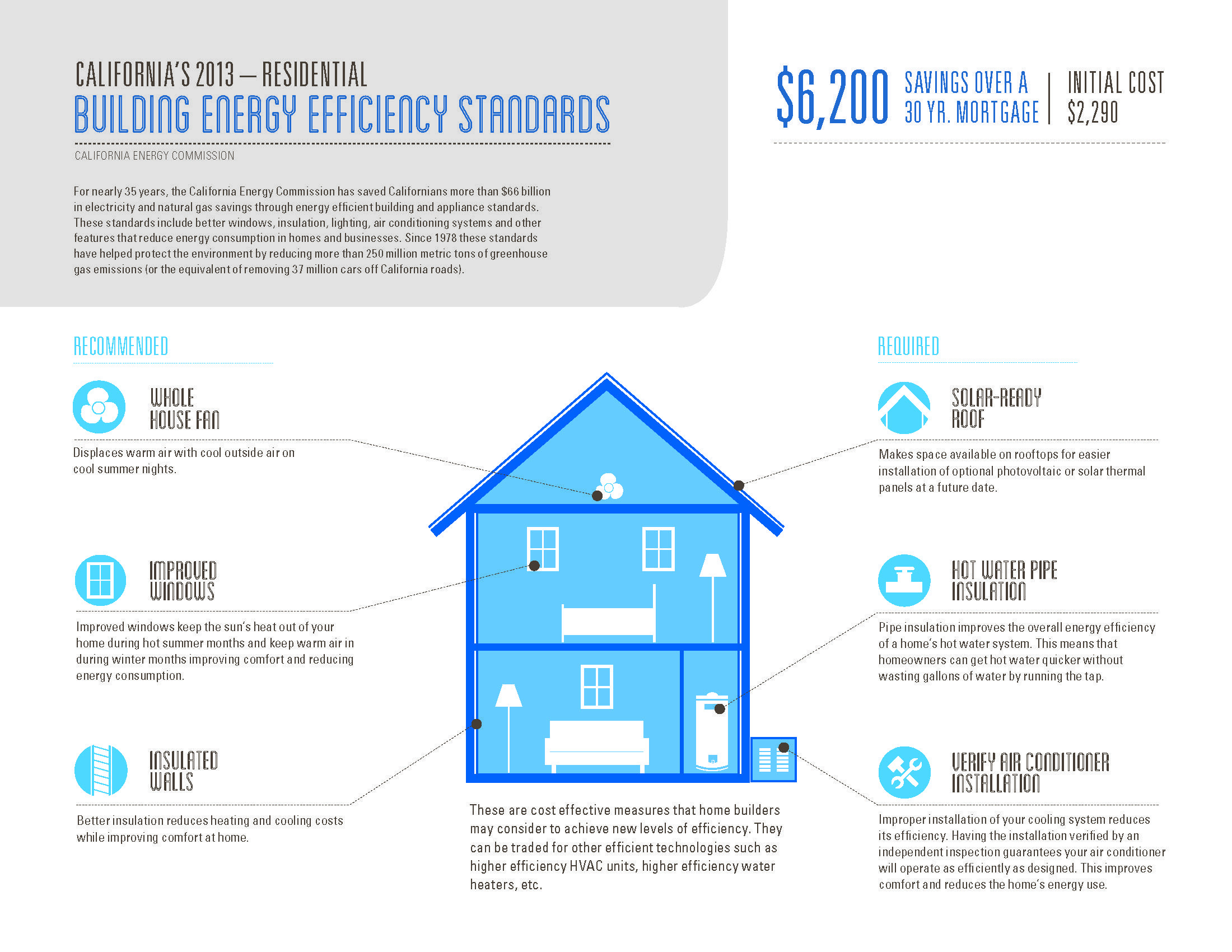 2013 California S Building Energy Efficiency Standards Residential