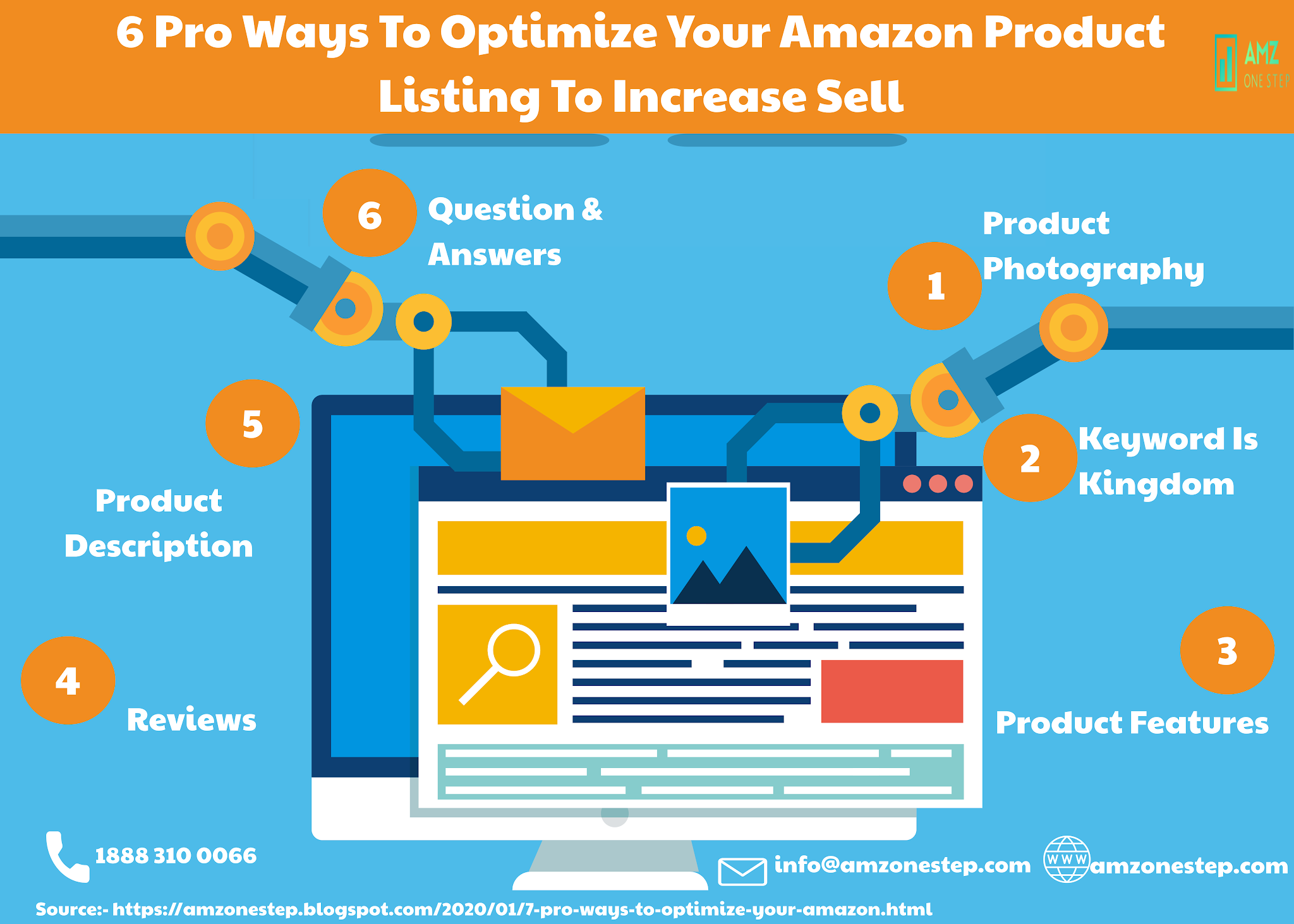 Amazon Listing Optimization in 2020 Optimization, Amazon