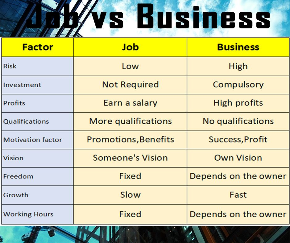 Job vs business in 2020 Business risk, Job, Business
