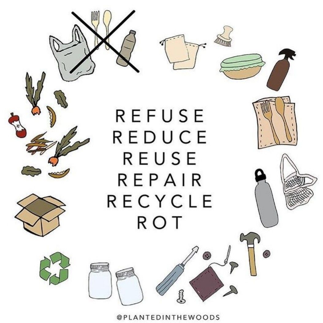 Refuse Reduce Reuse Repair Recycle Rot