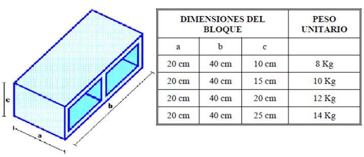 Cálculo De Bloques Y Mortero En Paredes Muro De Bloques Paredes De Bloques De Hormigón Bloques De Cemento