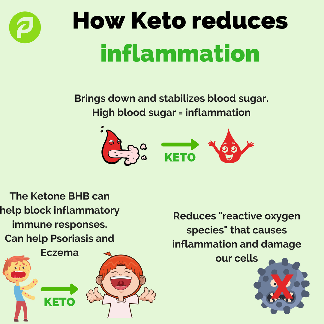 can keto diet help with inflammation