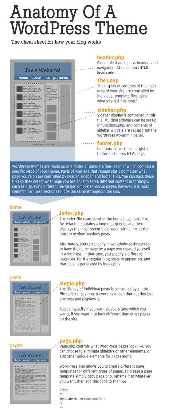 Anatomy of a WordPress Theme. Bespoke Social Media & Marketing ...