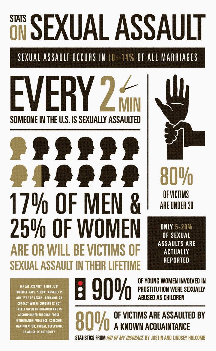Image result for sexual assault by men in power