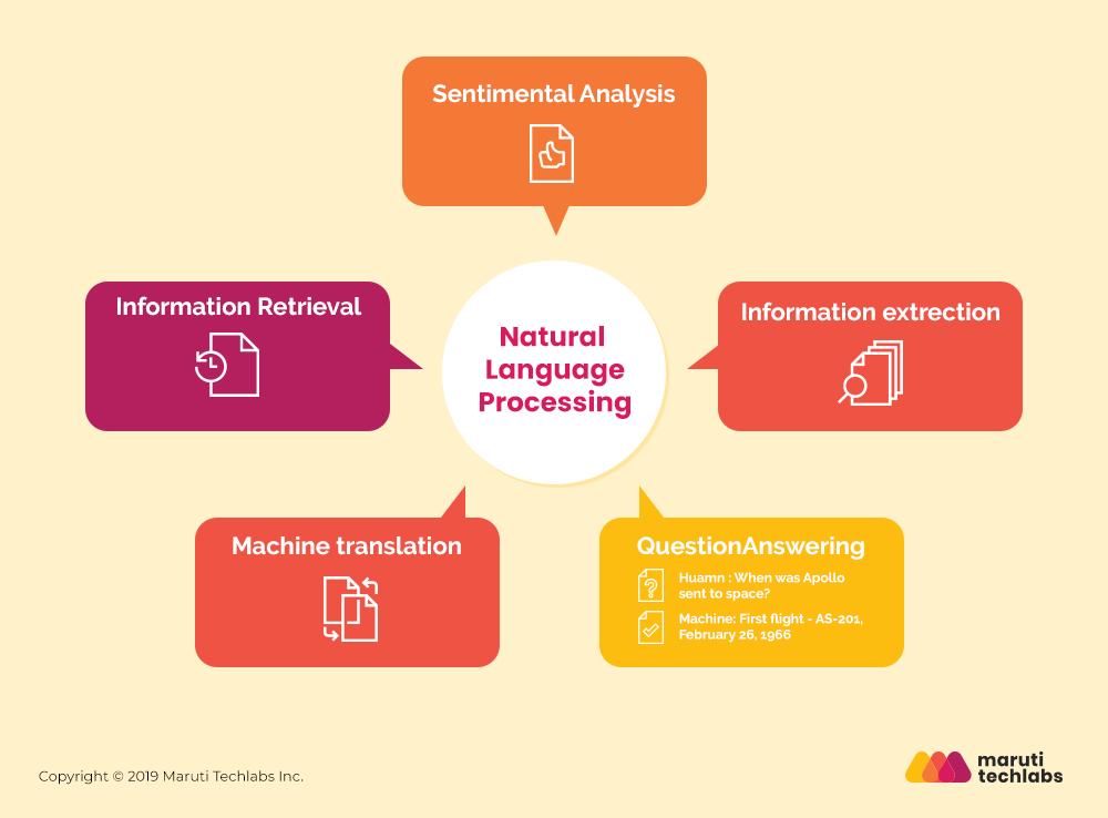 Natural Language Processing What Is It Chatbot Nlp Language