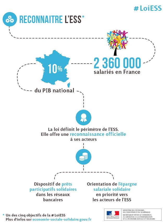 Infographie Reconnaitre L Ess Economie Sociale Et Solidaire Economie Infographie