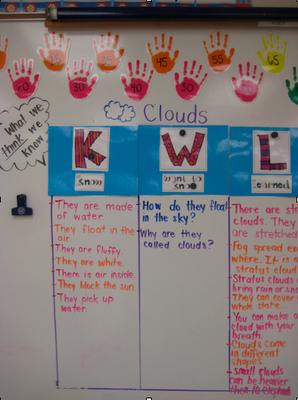 KWL-Clouds