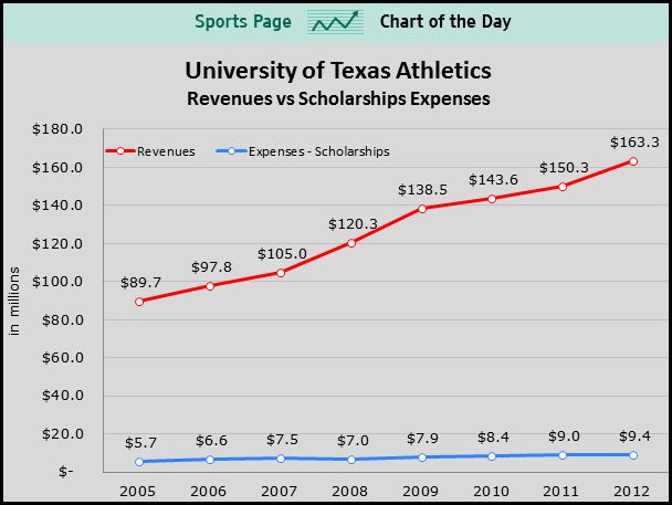This graph shows the difference between scholarship expenses and - new sample letter from high school athlete to college coach