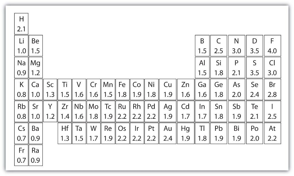 Blank Periodic Table Template Excel Blankperiodictable