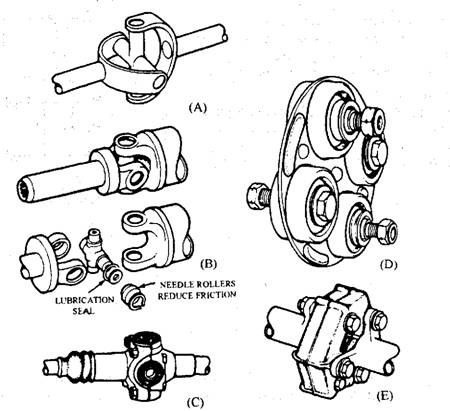Types of universal joints  A  Hooke-type joint  B  Cross