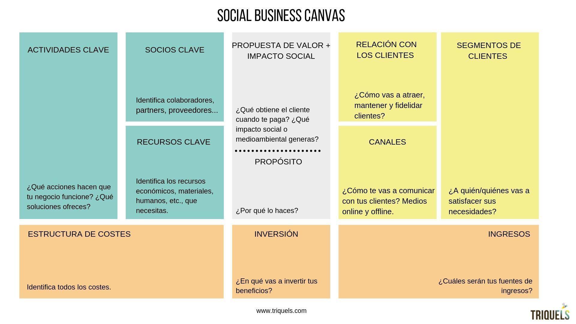 ¿Tienes un negocio social o sostenible? Pues organizar tu