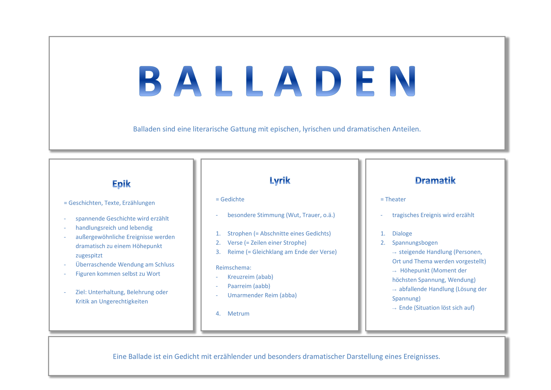 Deutsch Merkblatt Balladen Unterrichtsmaterial Im Fach Deutsch Deutsch Unterricht Inhaltsangabe Unterrichtsthemen