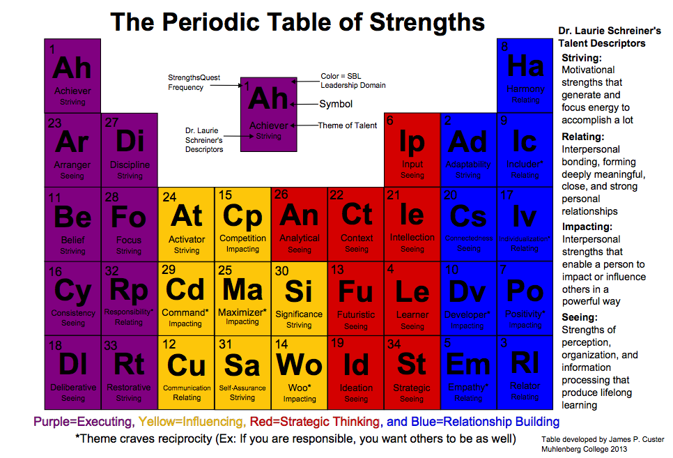 Periodic Table of Strengths (StrengthsFinder) - Frequency data matches StrengthsQuest results not global StrengthsFinder results.