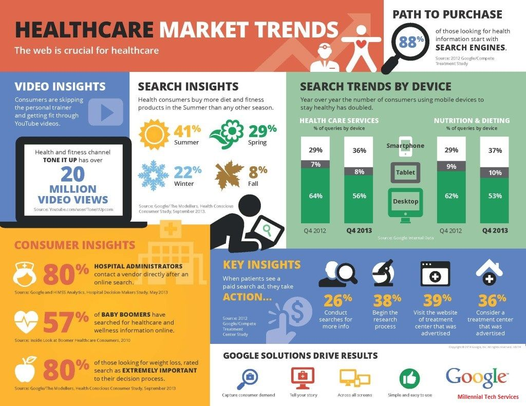 Healthcare Marketers Are Revising Strategies Healthcare