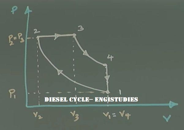 Diesel Cycle P V Diagram Cycle Diesel Diagram