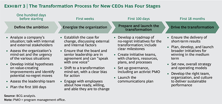The Transformation Process For New Ceos The Boston