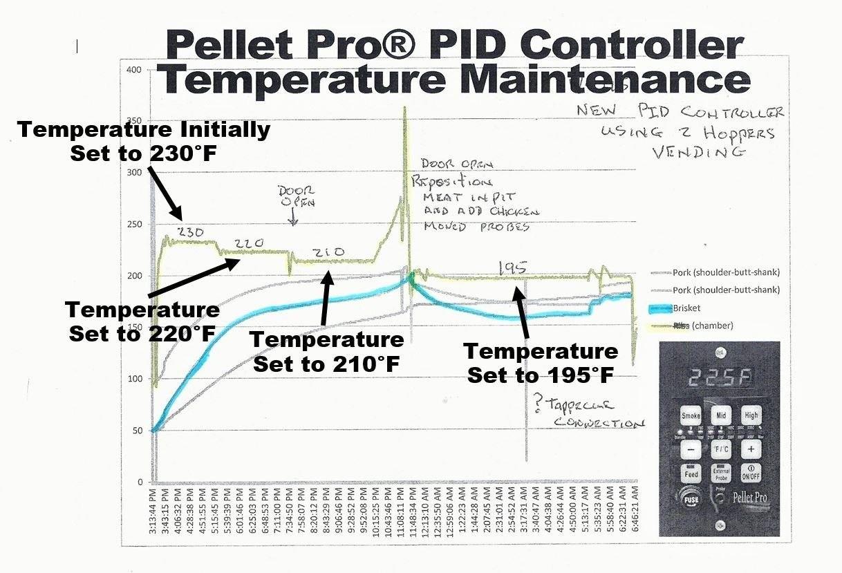 Traeger Wiring Diagram New In 2020 Traeger Pellet Grill Pellet Grill Controller