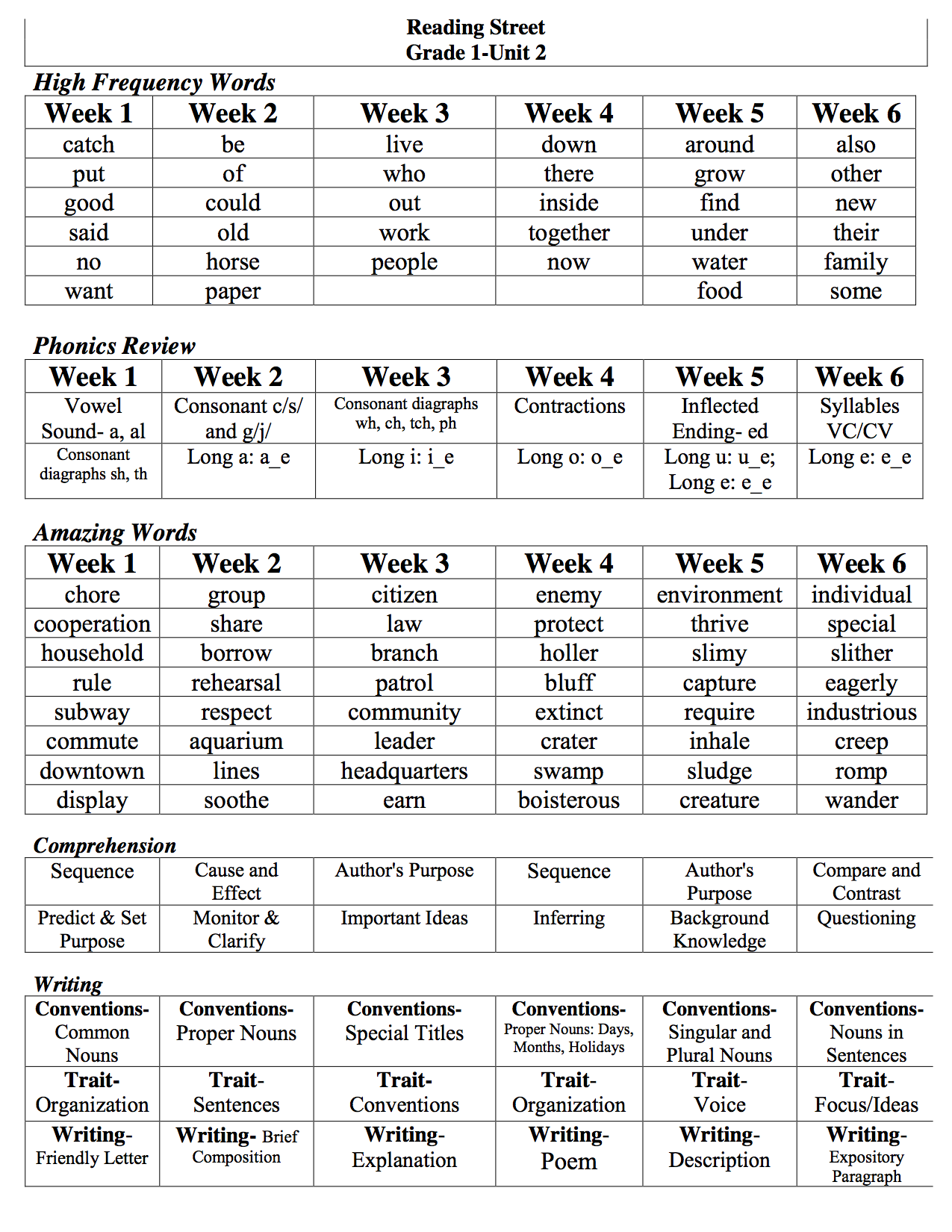 Skills Sheets For Unit 2 Reading Street Reading Street First Grade Reading Reading [ 1650 x 1275 Pixel ]