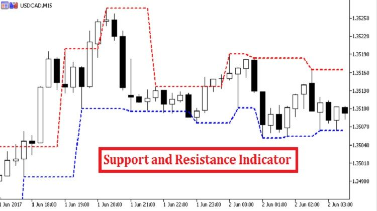 Support And Resistance Indicator Mt5 Make More Money Day