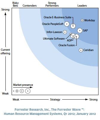 Forrester Research, Inc. Evaluates Human Resource Management Vendors ...
