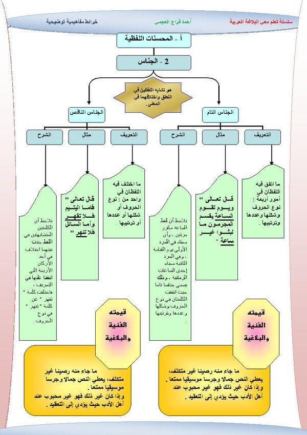 Pin By Bayan On Learning Arabic Arabic Language Arabic Langauge Writing Organization