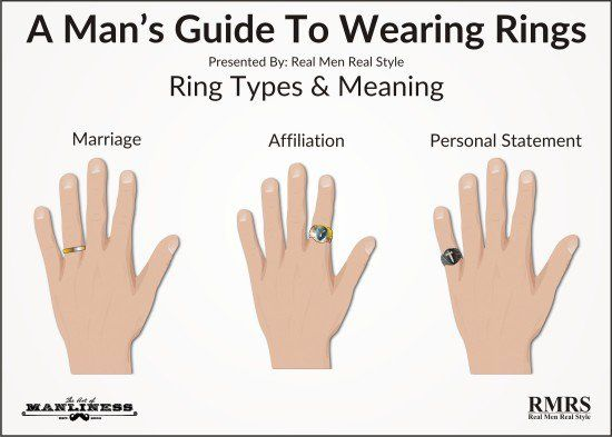 A Man S Guide To Wearing Rings The Art Of Manliness Finger Meaningring