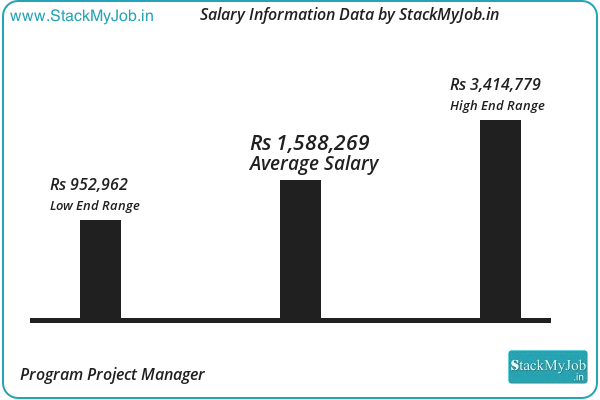 Program Project Manager Salary And Income Report By Stackmyjob 2019 2020 Income Reports Assistant Jobs Management