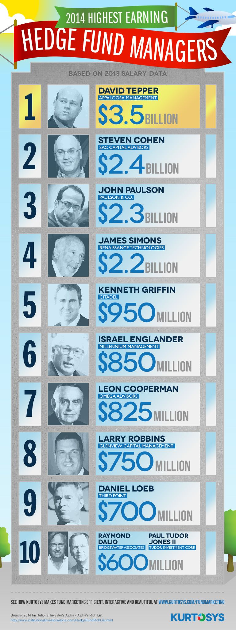 Top 10 Highest Paid Hedge Fund Managers Based On Institutional