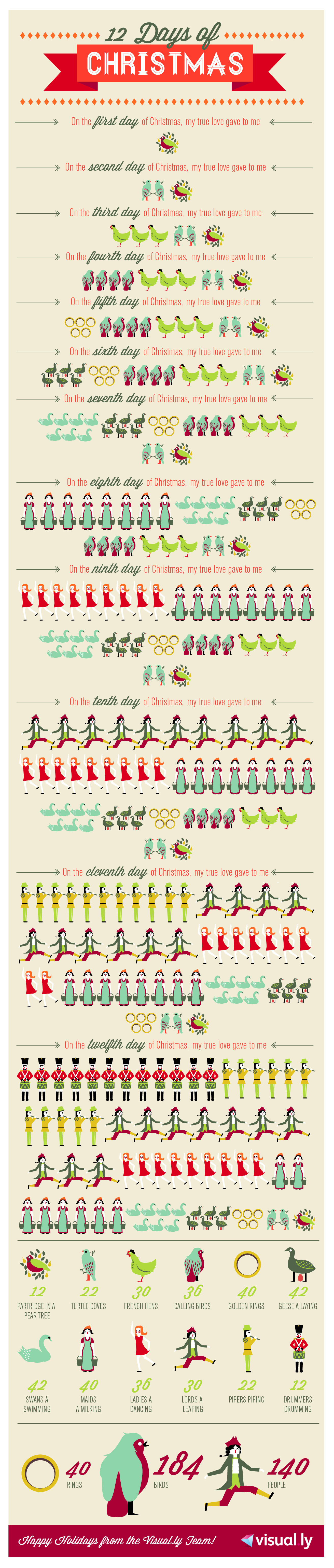 12 Days of Christmas in Infographic | Holiday Infographics ...