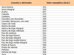 tabla de calorias de los alimentos por 100 gramos