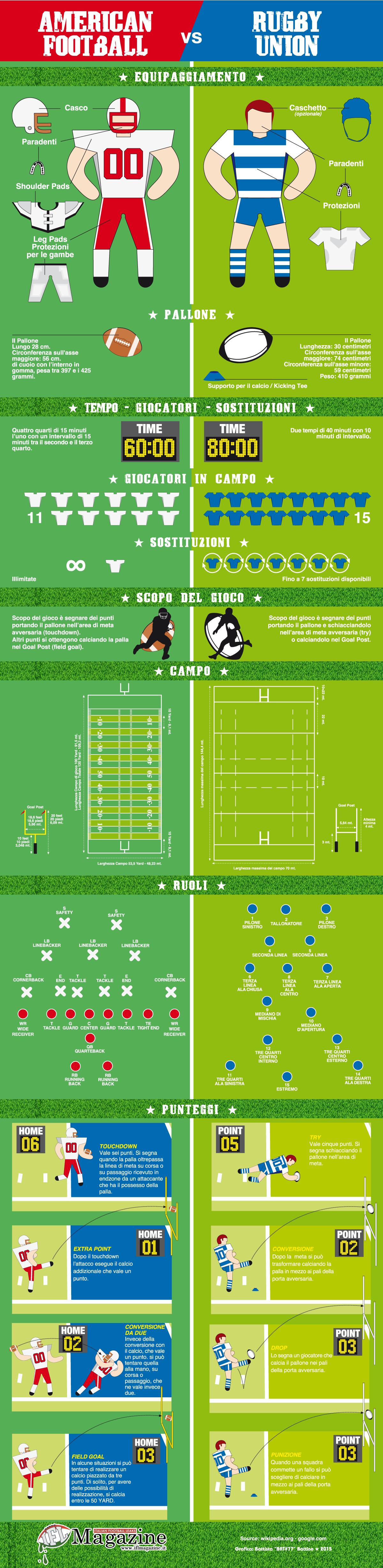 Infografica American Football Vs Rugby Union Ifl Magazine Football Americano Rugby Infografica