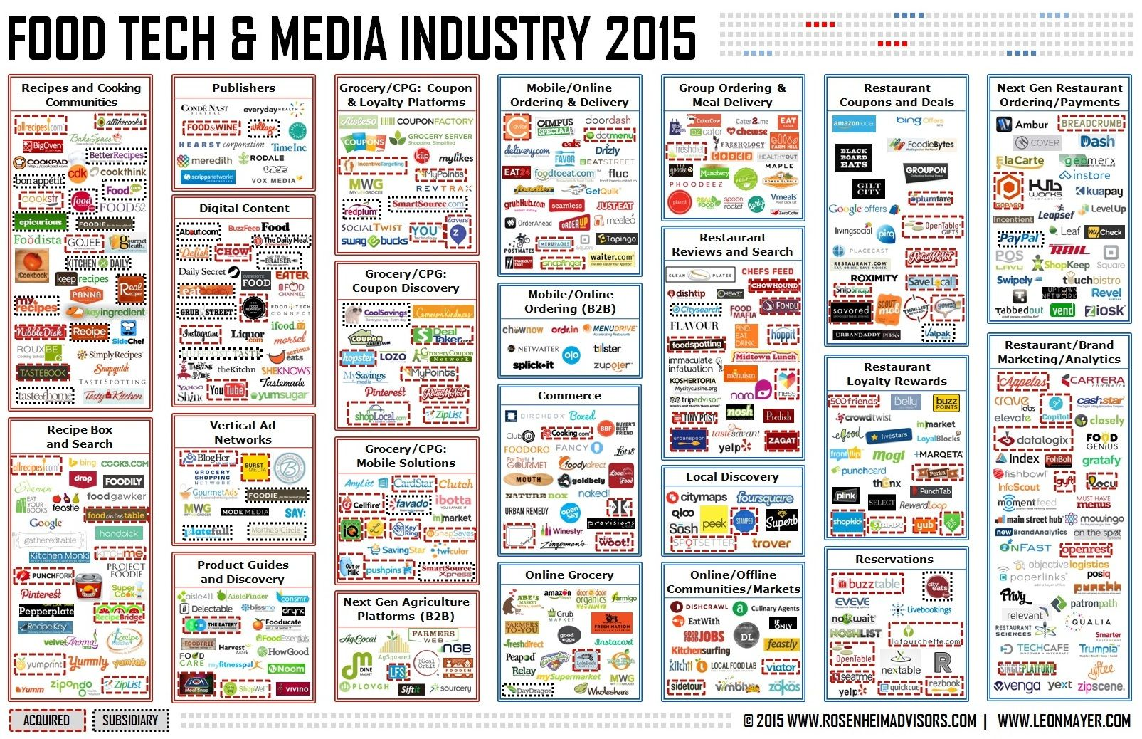 Food Tech And Media Industry   How Digital And Social Media