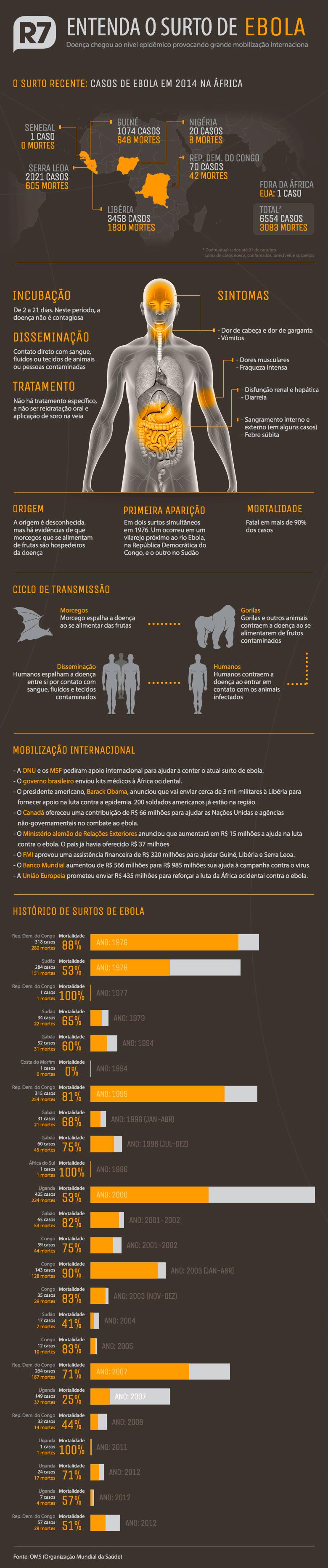 Ebola - Infográfico