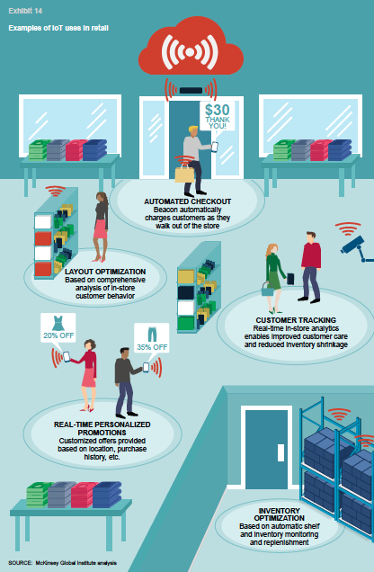 Examples of IoT uses in retail | Internet of things in 2019