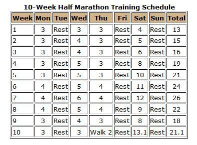 Love  Training Schedule Marathons And Running