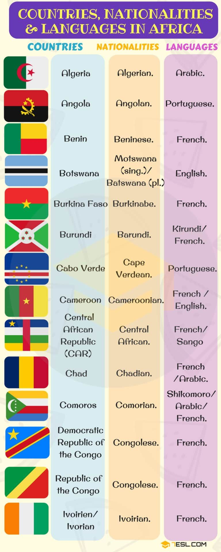 List Of Countries And Nationalities List Of Languages 7esl English Vocabulary Language Learn English Words