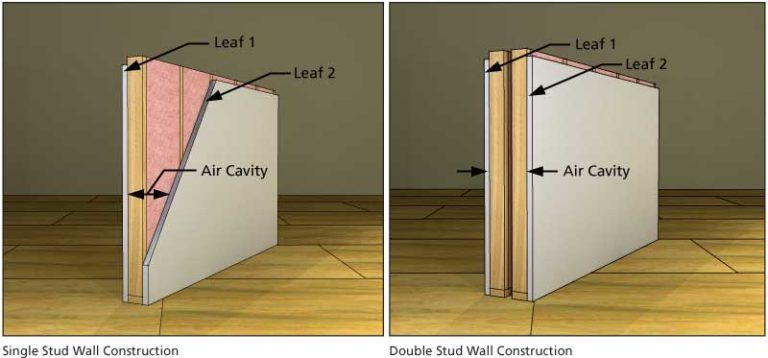 Understanding The Triple Leaf Effect And Air Cavity Depth Soundproofing Company Stud Walls New Home Construction Craftsman Style Kitchens