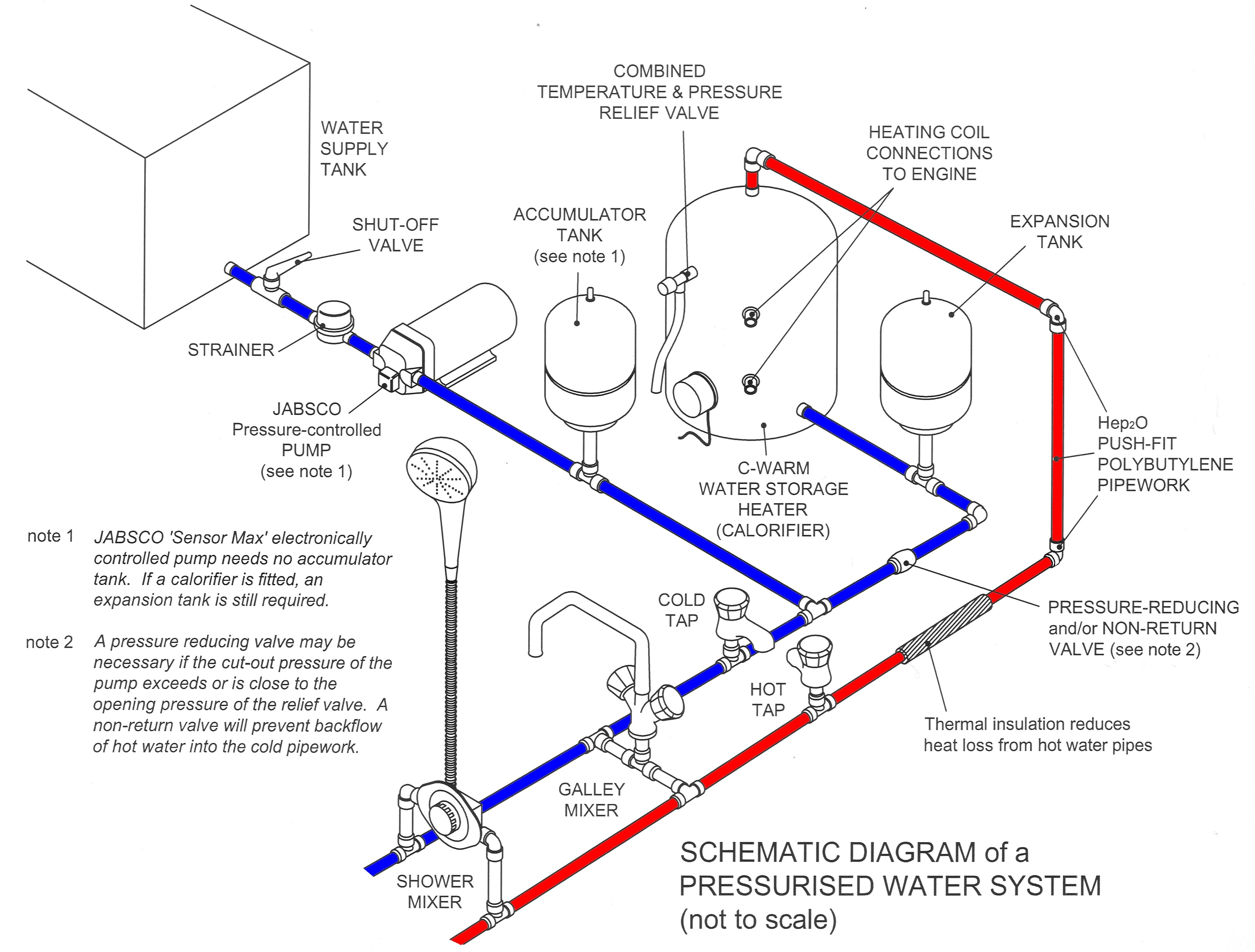 diagram for plumbing a boats with supercharge