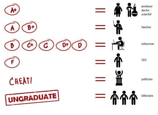 How Life Really Works College Degree Words Funny Quotes