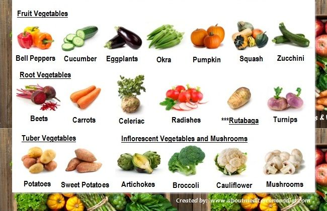 Common Types of Vegetable and Fruit in Mediterranean Diet ...