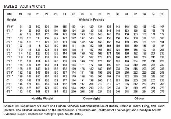 Reduce Risk Of Cancer By Knowing Your Body Mass Index (bmi