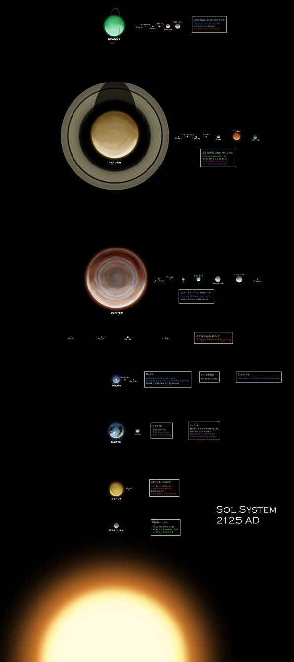 solar system by Neethis on DeviantArt Solar