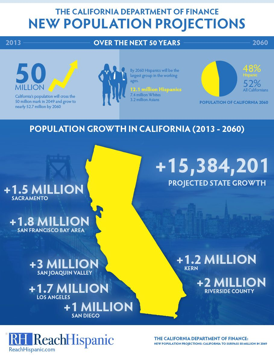 New Population Projections While I Am Uncertain How To Help Myself Hearing From The Kitchen The Same Woetumbs Of Linda I Got Infographic California Hispanic