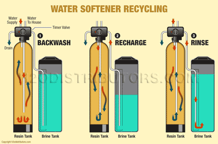15 Best Water Softener System For Home Review Buying Guide Water Softener Water Softener System Water Purification