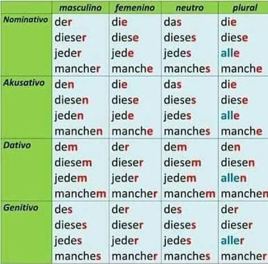 Pin Von Hana Bejrová Auf Educationnj Deutsch Lernen Deutsch